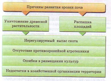 Причины развития эрозии почв