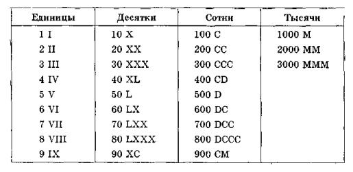 Программа Перевода Букв