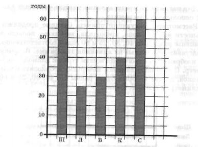 Столбчатую диаграмму