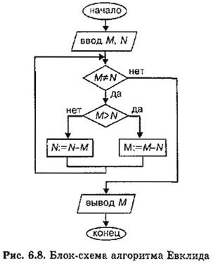 Блок схема алгоритма евклида