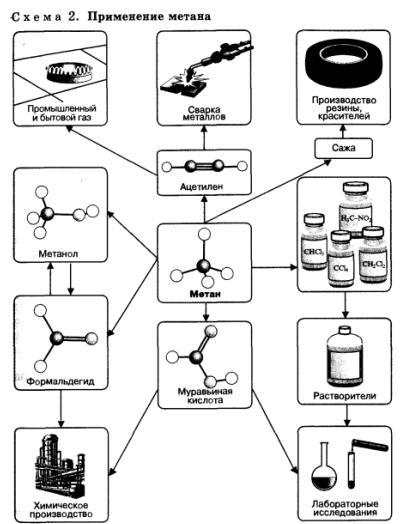 применение метана