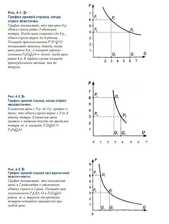 график функции предложения по цене