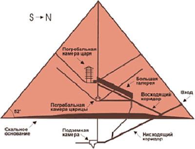 Рис. 2. Схема внутреннего устройства пирамиды.