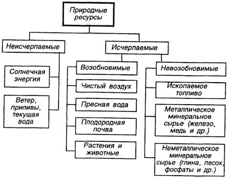 Схема по видам деятельности маркетинга