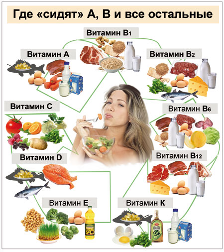 совместимость продуктов для похудения таблица