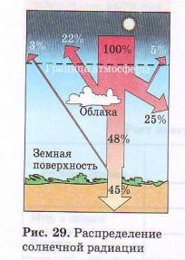 29 распределение солнечной радиации