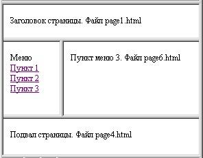 Фреймы - HTML справочник