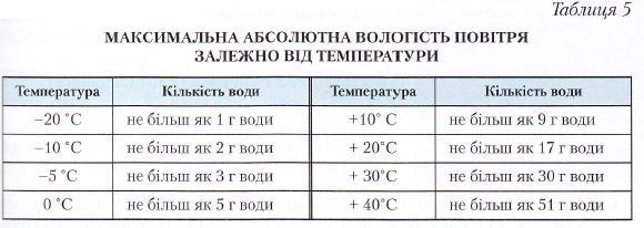 Максимальна абсолютна вологість повітря залежно від температури