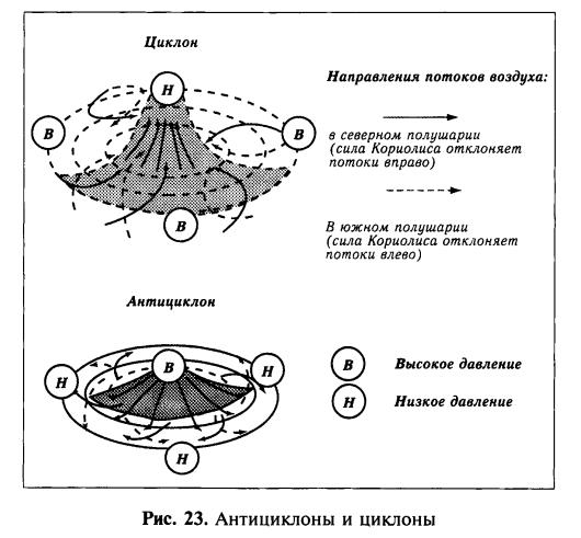 Атмосферное давление общая