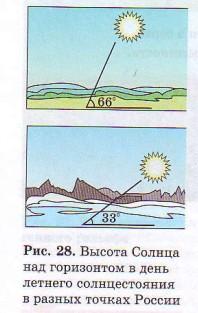 Высота Солнца над горизонтом в день летнего солнцестояния в разных точках России