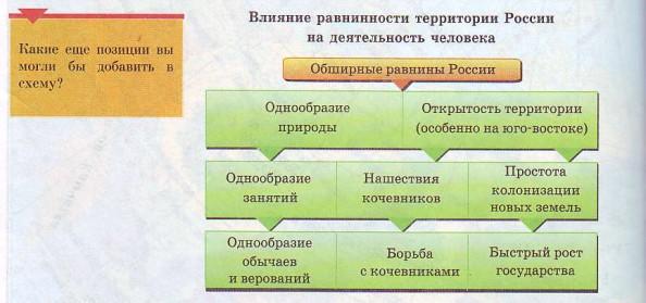 Влияние равнинности территории России на деятельность человека