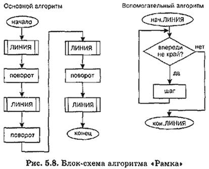 """блок-схема алгоритма """"Рамка"""""""