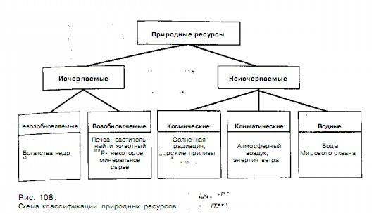 Схема природных ресурсов