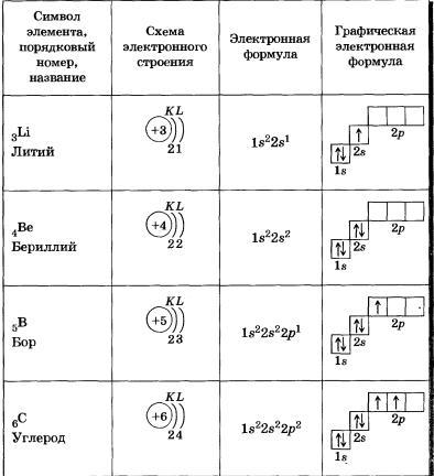 конфигурации атомов