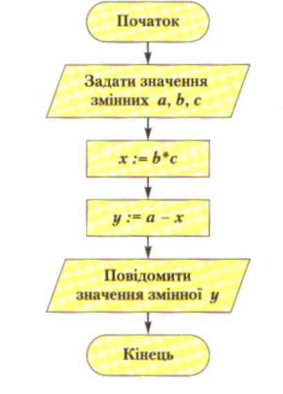 Блок-схема цього алгоритму