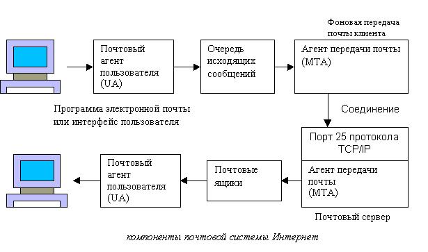 Компоненты почтовой системы