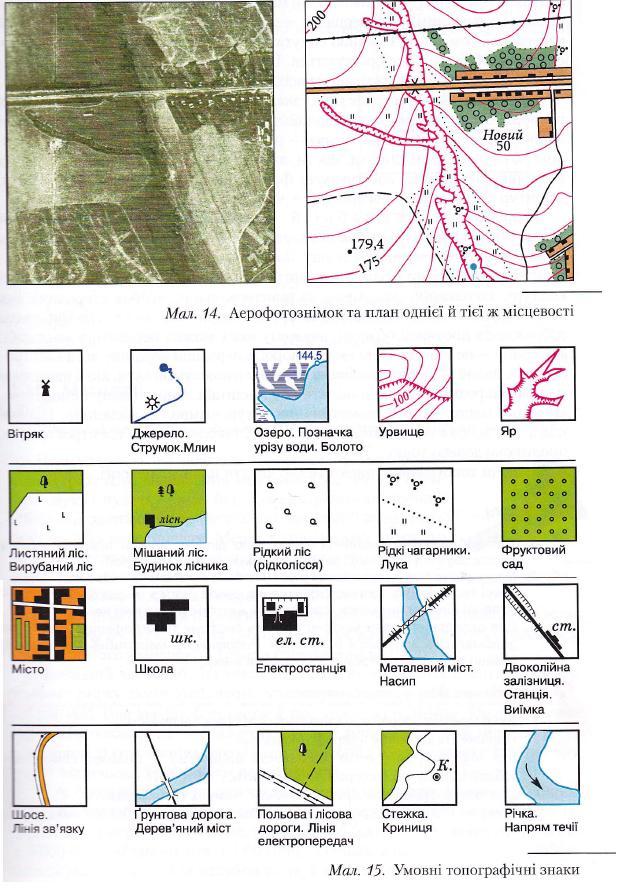 Умовні Позначення До Топографічних Карт