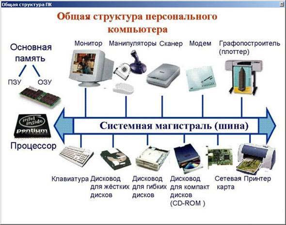 Периферийные устройства пк своими руками