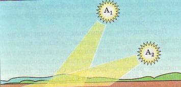 Распределение солнечного тепла в зависимости от высоты Солнца над горизонтом