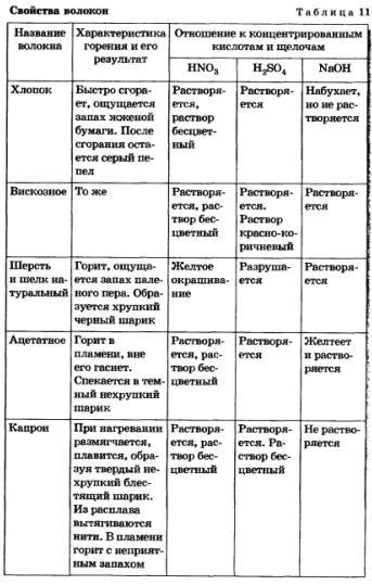 Практическая работа № 13