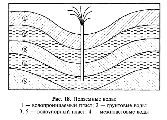 Поверхность грунтовых вод