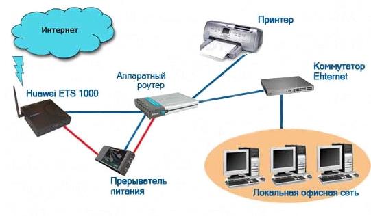 В рабочие ПК участников локальной сети инсталлируются беспроводные сетевые