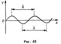 Скорость и длина волны — Гипермаркет знаний