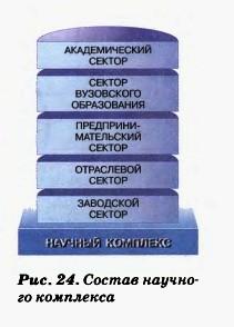 Состав научного комплекса