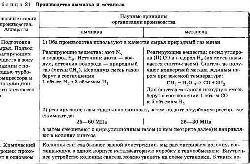 Химия и производство