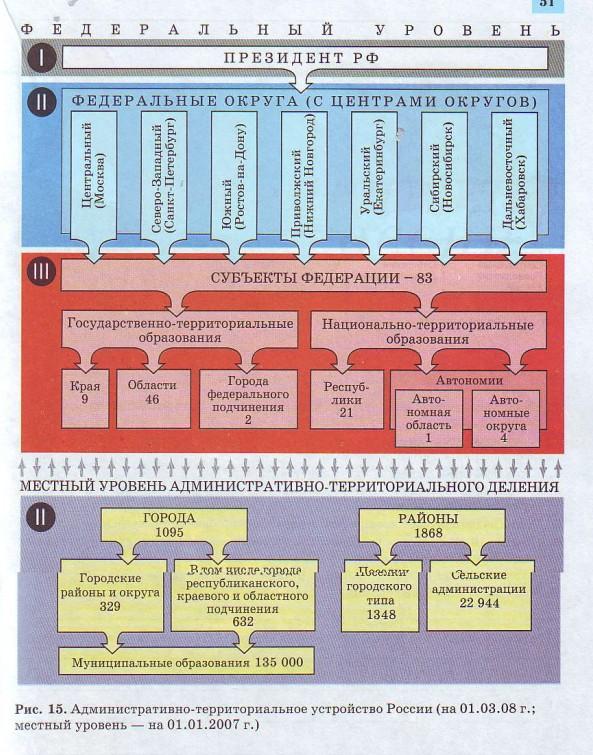 Административно-территориальное устройство России (на 01.03.08г.; местный уровень - на 01.01.2007г.)
