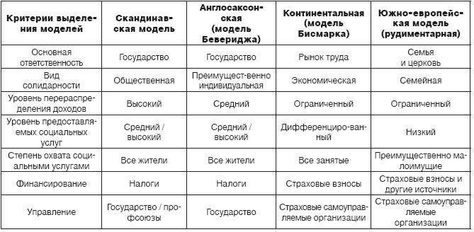 Таблица. Модели социальной