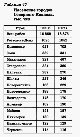 Население городов Северного Кавказа