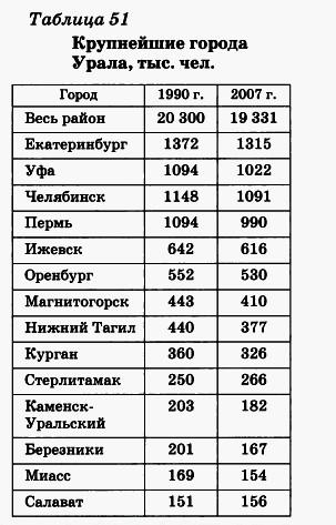 Крупнейшие города Урала