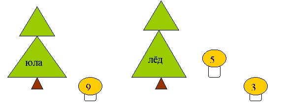 Запишите их в тетрадь и выполните звукобуквенный анализ слов ( дети рисуют схемы: юла, лёд) .