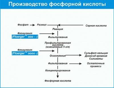 Производство фосфорной кислоты.