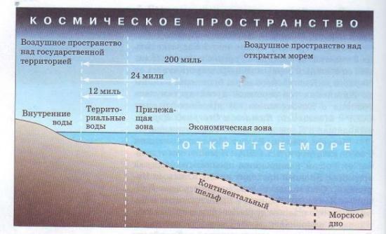 Границы государства в Мировом океане, воздушном и космическом пространстве