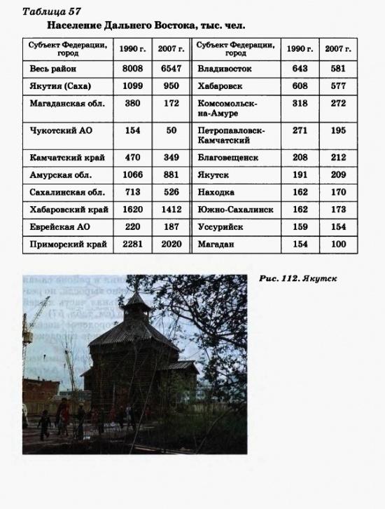 Население Дальнего Востока. Иркутск