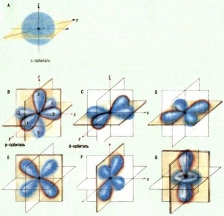 атомные орбитали