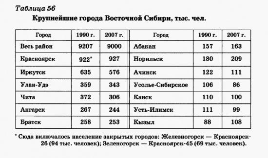 Крупнейшие города Восточной Сибири