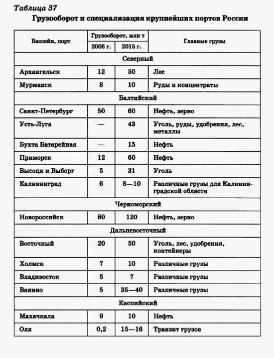 Грузооборот и специализация крупнейших портов России
