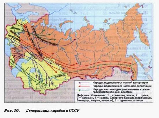 Депортация народов СССР