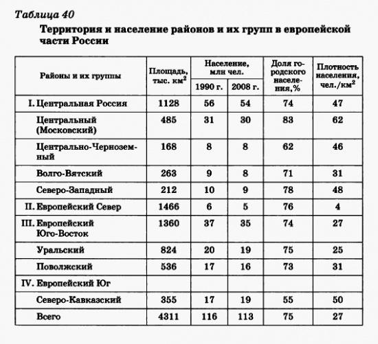 территория и население Россиии