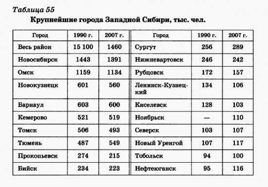 Крупнейшие города Западной Сибири