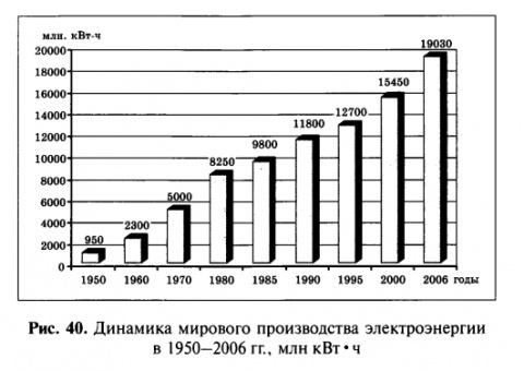 Динамика мирового производства электоэнергии в 1950 - 2006 гг.