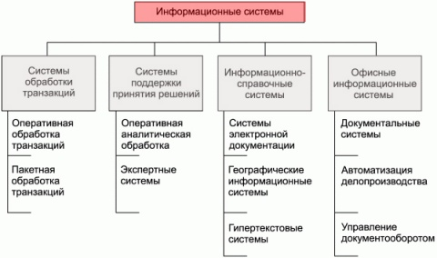 Информацонная системы