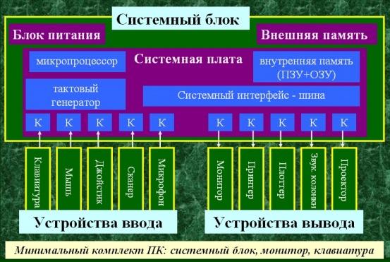 Состав устройств пк структура пк.