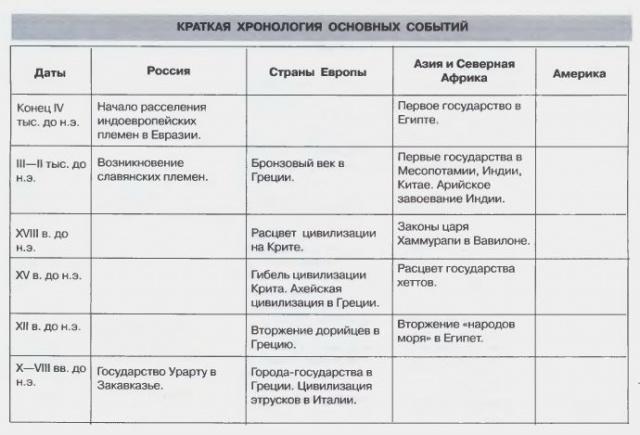 Краткая хронология основных