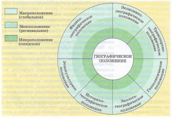 виды диаграмм с которыми мы уже знакомы