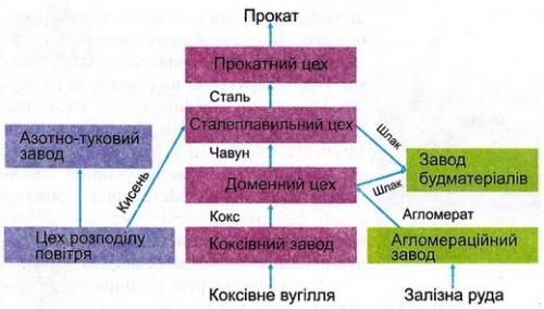 Схема типового комбінату повного циклу