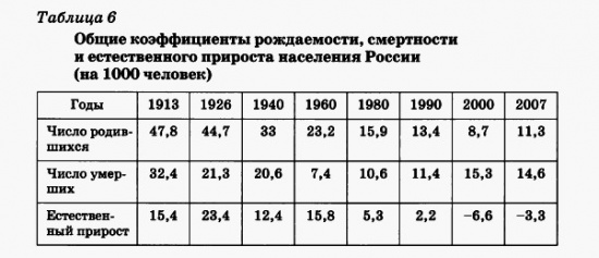Коэфициенты рождаемость, смертности и естественного прироста населения